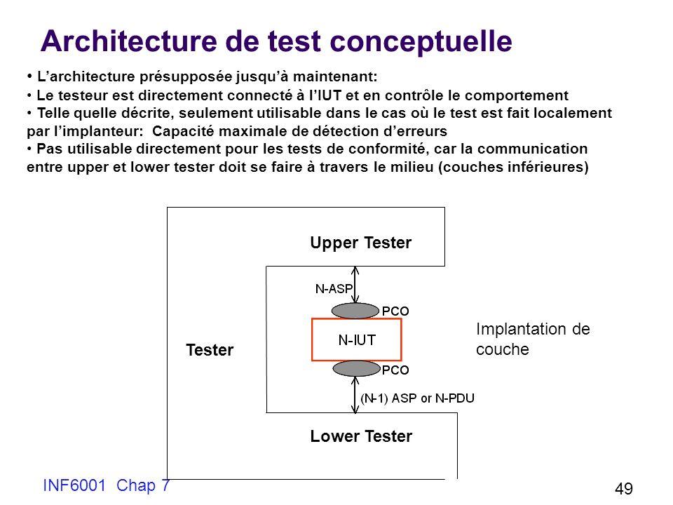 INF6001 Chap 7 49 Architecture de test conceptuelle Tester Larchitecture présupposée jusquà maintenant: Le testeur est directement connecté à lIUT et en contrôle le comportement Telle quelle décrite, seulement utilisable dans le cas où le test est fait localement par limplanteur: Capacité maximale de détection derreurs Pas utilisable directement pour les tests de conformité, car la communication entre upper et lower tester doit se faire à travers le milieu (couches inférieures) Upper Tester Lower Tester Implantation de couche
