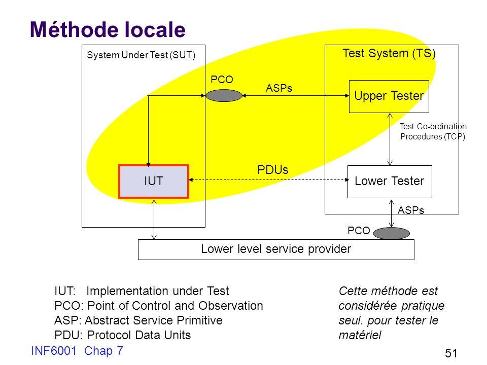 INF6001 Chap 7 51 Méthode locale Upper Tester IUT ASPs PCO System Under Test (SUT) Test System (TS) Lower Tester ASPs PCO Lower level service provider Test Co-ordination Procedures (TCP) PDUs IUT: Implementation under Test PCO: Point of Control and Observation ASP: Abstract Service Primitive PDU: Protocol Data Units Cette méthode est considérée pratique seul.