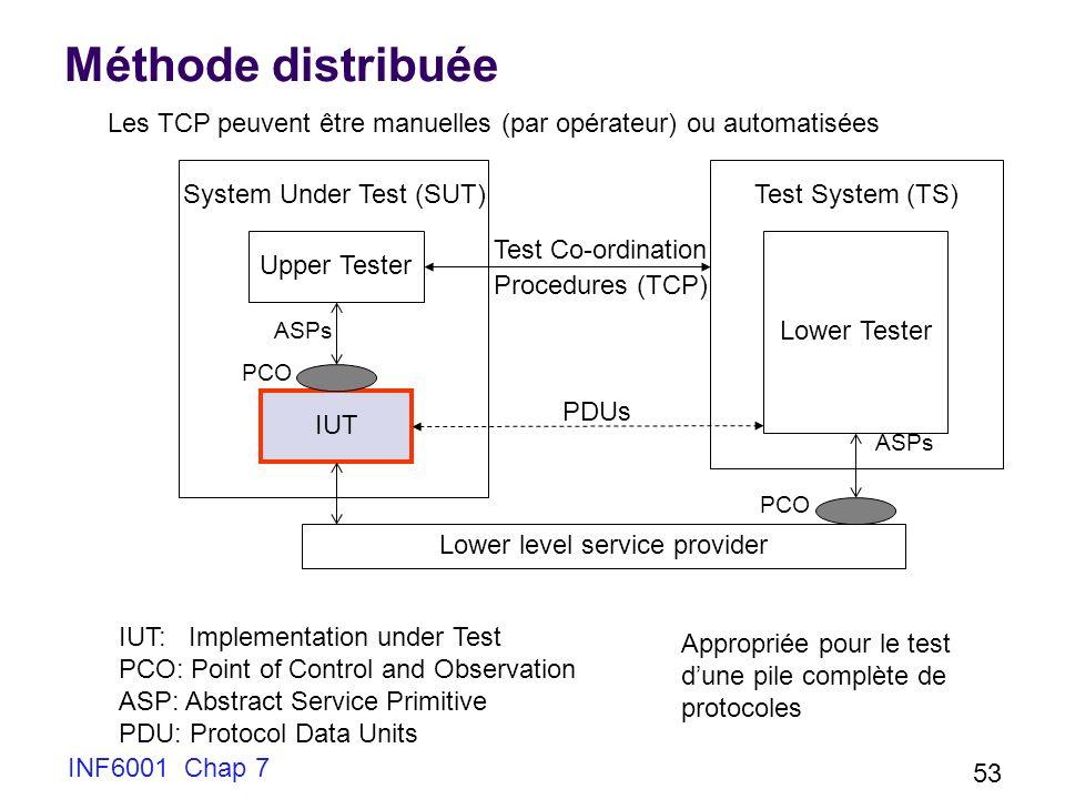 INF6001 Chap 7 53 Méthode distribuée Upper Tester IUT ASPs PCO System Under Test (SUT)Test System (TS) Lower Tester ASPs PCO Lower level service provider Test Co-ordination Procedures (TCP) PDUs IUT: Implementation under Test PCO: Point of Control and Observation ASP: Abstract Service Primitive PDU: Protocol Data Units Appropriée pour le test dune pile complète de protocoles Les TCP peuvent être manuelles (par opérateur) ou automatisées