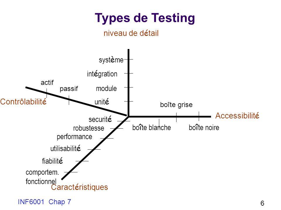 INF6001 Chap 7 6 Types de Testing unit é int é gration syst è me performance robustesse comportem.