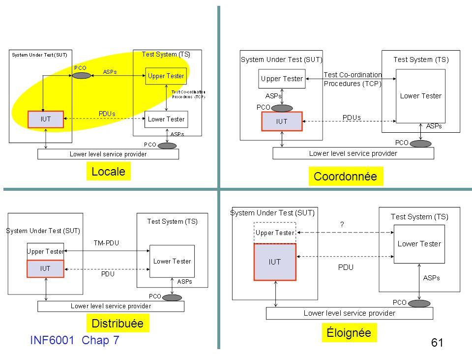 INF6001 Chap 7 61 Locale Coordonnée Distribuée Éloignée