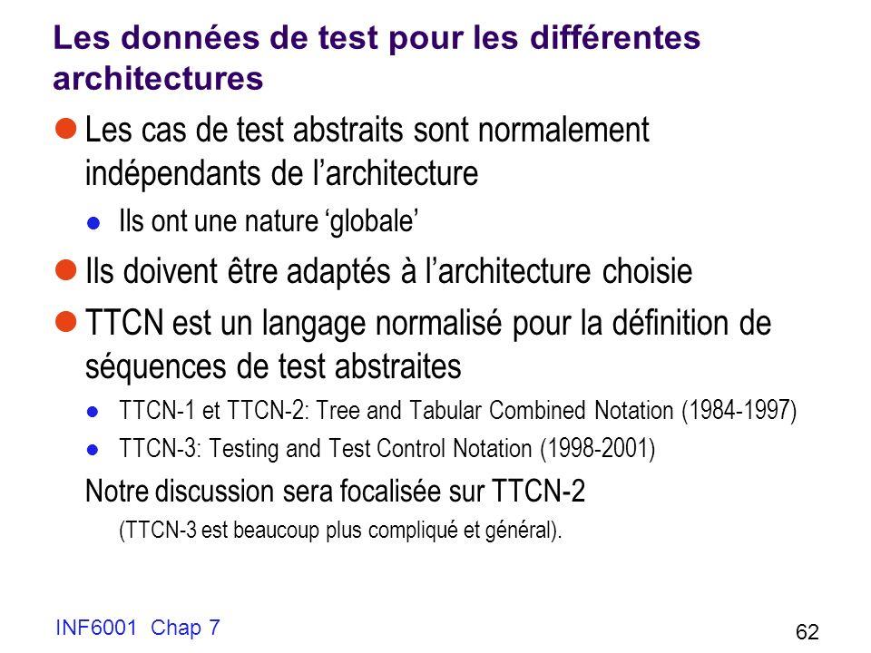INF6001 Chap 7 62 Les données de test pour les différentes architectures Les cas de test abstraits sont normalement indépendants de larchitecture Ils ont une nature globale Ils doivent être adaptés à larchitecture choisie TTCN est un langage normalisé pour la définition de séquences de test abstraites TTCN-1 et TTCN-2: Tree and Tabular Combined Notation (1984-1997) TTCN-3: Testing and Test Control Notation (1998-2001) Notre discussion sera focalisée sur TTCN-2 (TTCN-3 est beaucoup plus compliqué et général).