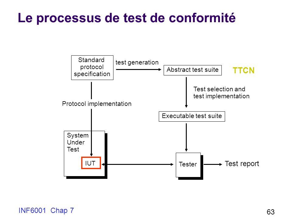 INF6001 Chap 7 63 Le processus de test de conformité System Under Test IUT System Under Test IUT Abstract test suite Executable test suite Tester Standard protocol specification test generation Protocol implementation Test selection and test implementation TTCN Test report