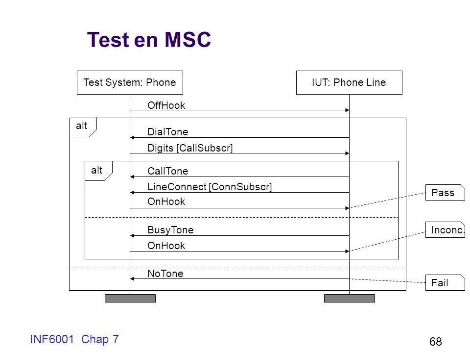 INF6001 Chap 7 68 Test en MSC Test System: PhoneIUT: Phone Line OffHook DialTone Digits [CallSubscr] CallTone LineConnect [ConnSubscr] OnHook BusyTone OnHook NoTone alt PassInconc.Fail