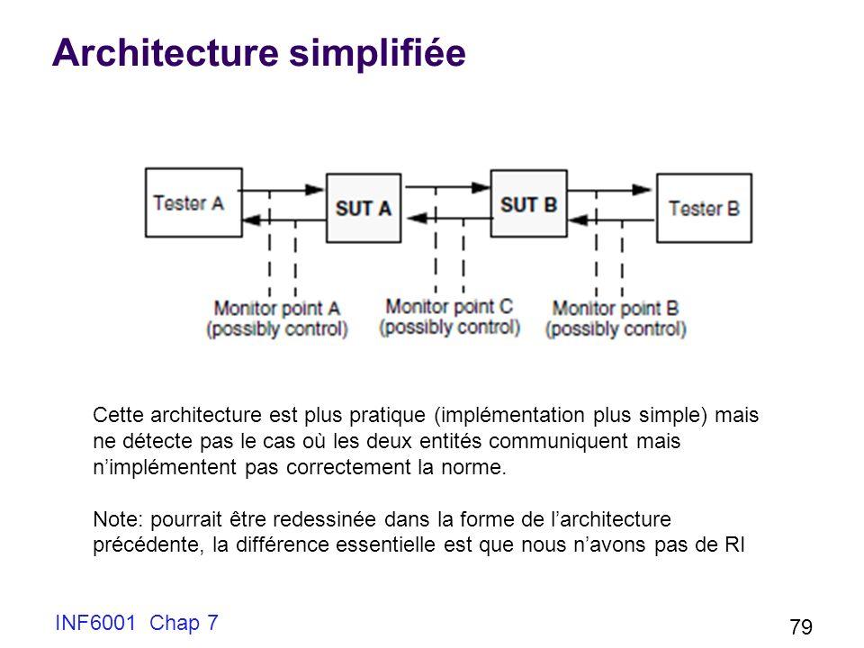 Architecture simplifiée INF6001 Chap 7 79 Cette architecture est plus pratique (implémentation plus simple) mais ne détecte pas le cas où les deux entités communiquent mais nimplémentent pas correctement la norme.