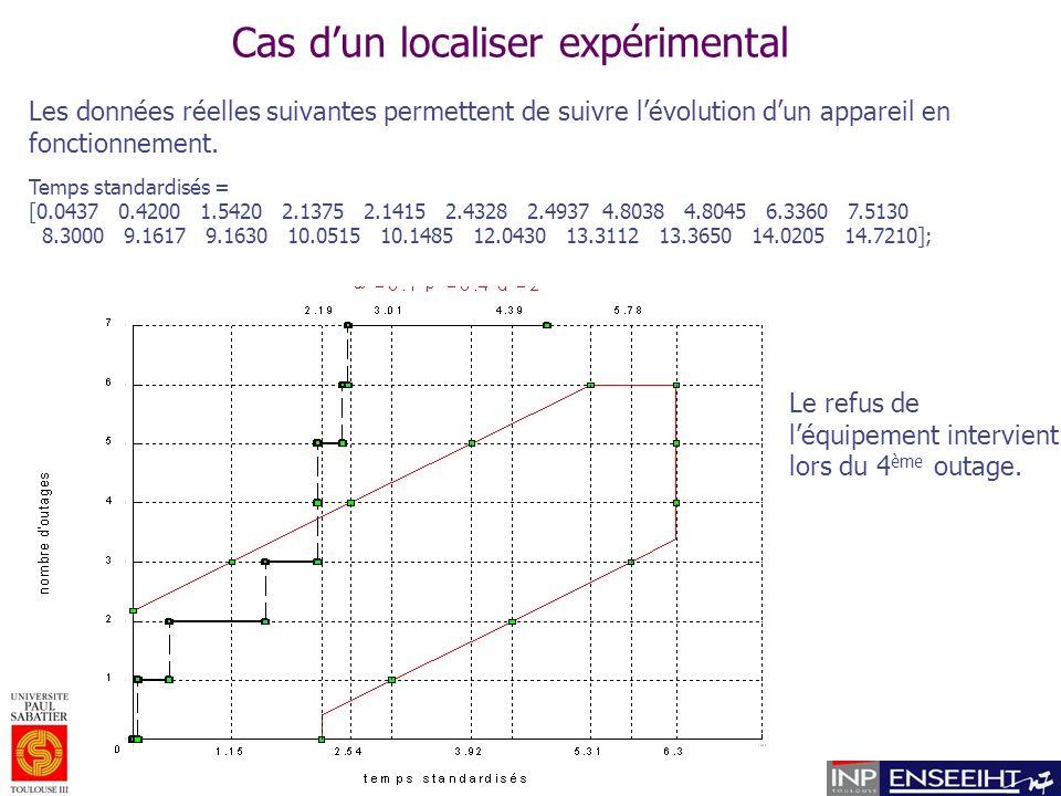 Cas dun localiser expérimental Temps standardisés = [0.0437 0.4200 1.5420 2.1375 2.1415 2.4328 2.4937 4.8038 4.8045 6.3360 7.5130 8.3000 9.1617 9.1630 10.0515 10.1485 12.0430 13.3112 13.3650 14.0205 14.7210]; Les données réelles suivantes permettent de suivre lévolution dun appareil en fonctionnement.