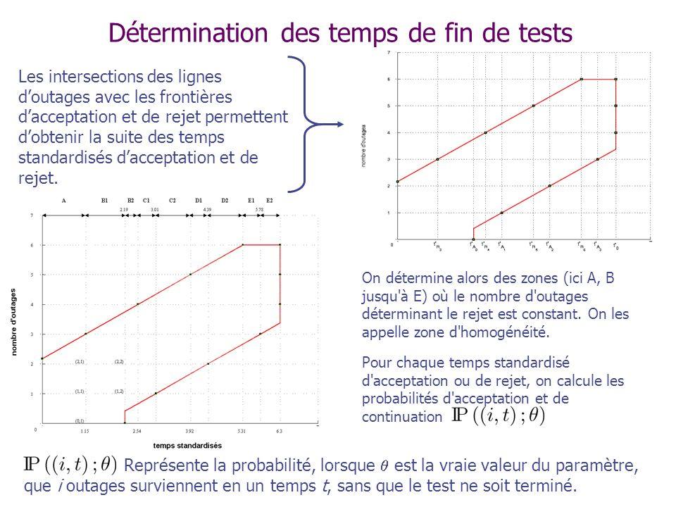 Détermination des temps de fin de tests Représente la probabilité, lorsque est la vraie valeur du paramètre, que i outages surviennent en un temps t, sans que le test ne soit terminé.