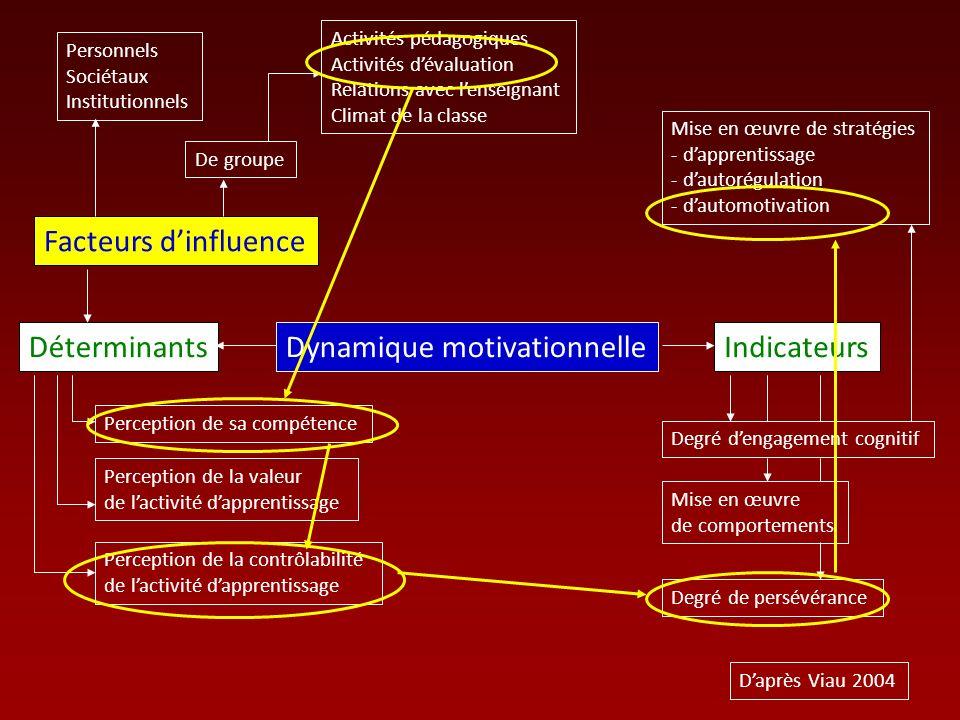 Dynamique motivationnelle Facteurs dinfluence Indicateurs Personnels Sociétaux Institutionnels De groupe Activités pédagogiques Activités dévaluation