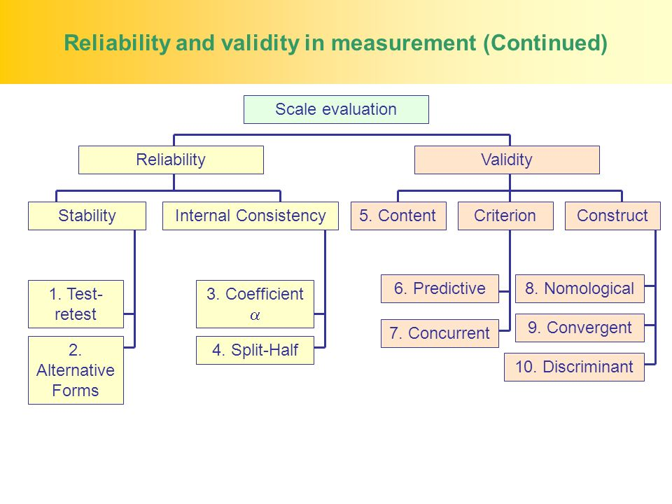 Reliability and validity in measurement (Continued) Scale evaluation ValidityReliability 1.
