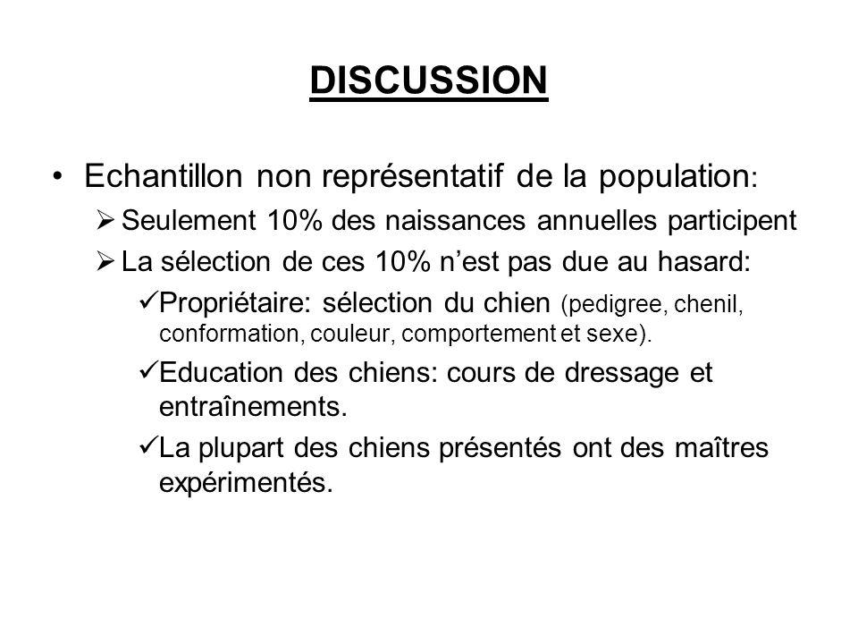 DISCUSSION Echantillon non représentatif de la population : Seulement 10% des naissances annuelles participent La sélection de ces 10% nest pas due au