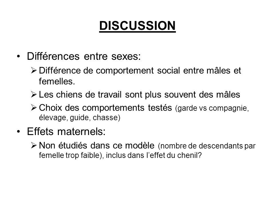 DISCUSSION Différences entre sexes: Différence de comportement social entre mâles et femelles. Les chiens de travail sont plus souvent des mâles Choix