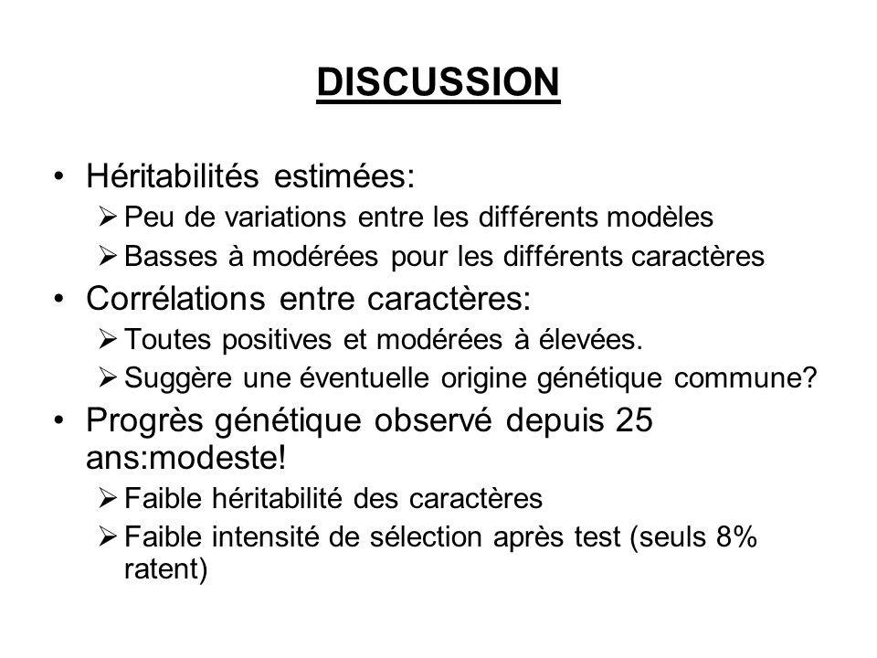 DISCUSSION Héritabilités estimées: Peu de variations entre les différents modèles Basses à modérées pour les différents caractères Corrélations entre