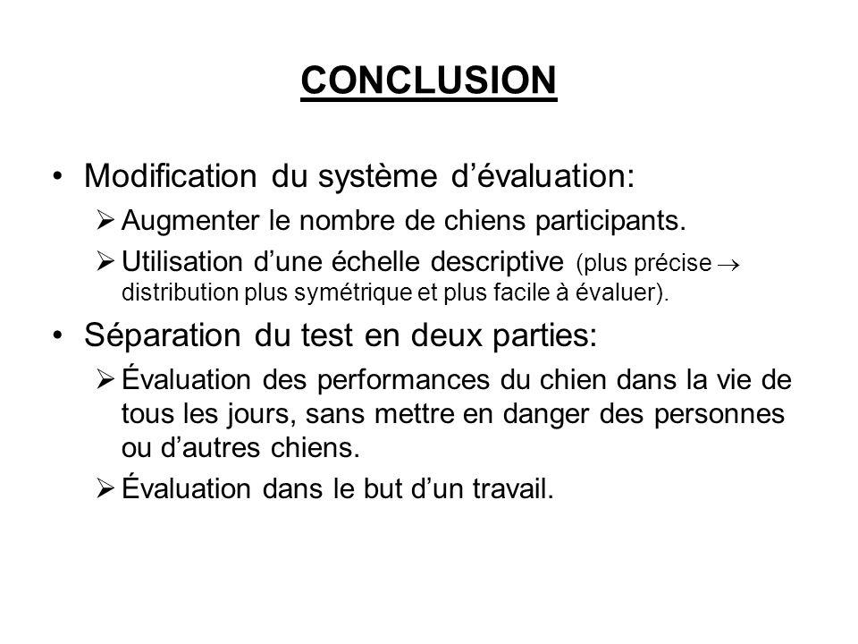 CONCLUSION Modification du système dévaluation: Augmenter le nombre de chiens participants. Utilisation dune échelle descriptive (plus précise distrib