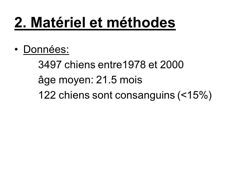 2. Matériel et méthodes Données: 3497 chiens entre1978 et 2000 âge moyen: 21.5 mois 122 chiens sont consanguins (<15%)