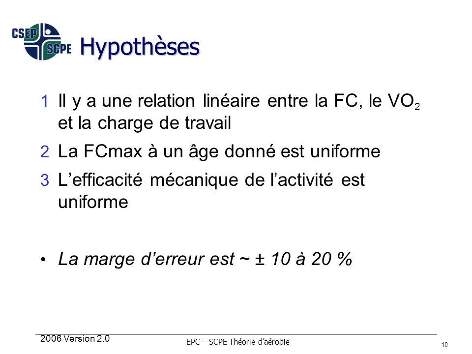 2006 Version 2.0 10 Hypothèses 1 Il y a une relation linéaire entre la FC, le VO 2 et la charge de travail 2 La FCmax à un âge donné est uniforme 3 Le