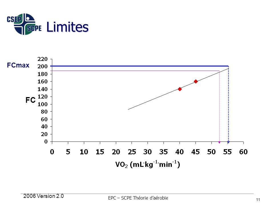 2006 Version 2.0 11 Limites FCmax EPC – SCPE Théorie daérobie FC
