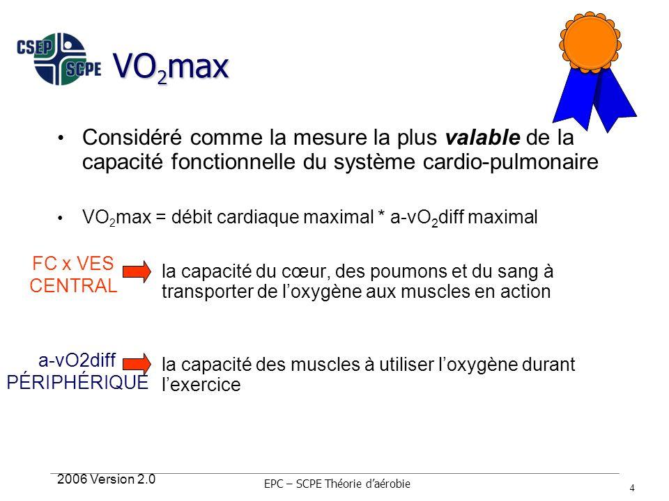 2006 Version 2.0 4 VO 2 max Considéré comme la mesure la plus valable de la capacité fonctionnelle du système cardio-pulmonaire VO 2 max = débit cardi
