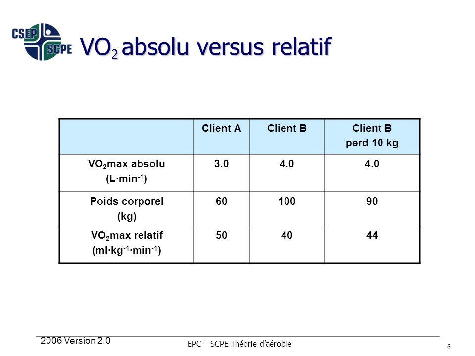 2006 Version 2.0 6 VO 2 absolu versus relatif Client AClient B perd 10 kg VO 2 max absolu (L·min -1 ) 3.04.0 Poids corporel (kg) 6010090 VO 2 max rela