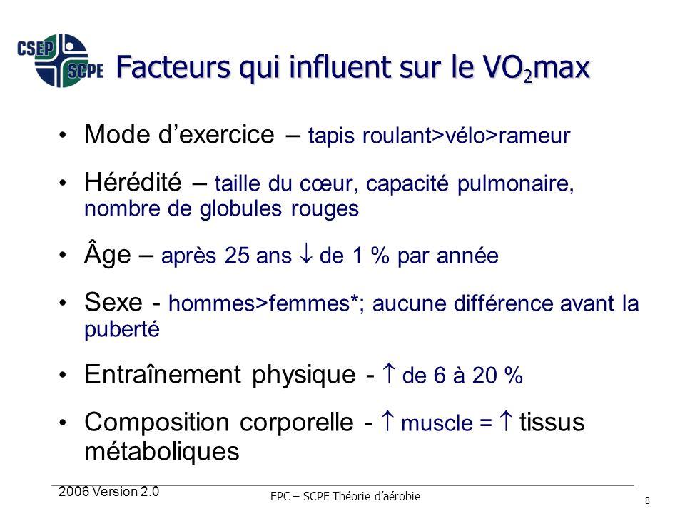 2006 Version 2.0 8 Facteurs qui influent sur le VO 2 max Mode dexercice – tapis roulant>vélo>rameur Hérédité – taille du cœur, capacité pulmonaire, no