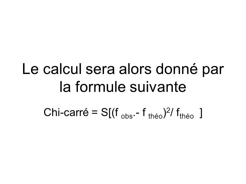 Le calcul sera alors donné par la formule suivante Chi-carré = S[(f obs.- f théo ) 2 / f théo ]