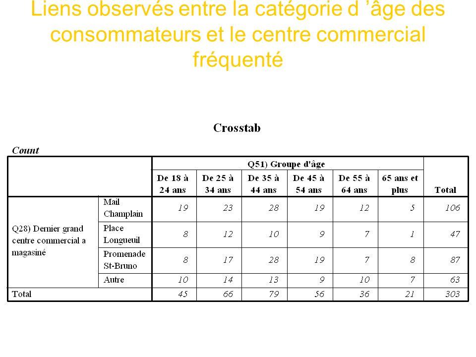 Liens observés entre la catégorie d âge des consommateurs et le centre commercial fréquenté