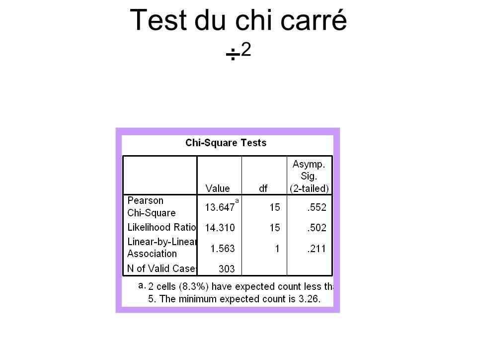Test du chi carré ÷ 2