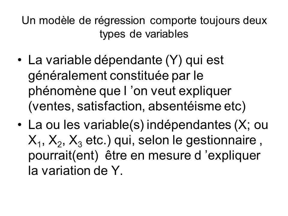 Un modèle de régression comporte toujours deux types de variables La variable dépendante (Y) qui est généralement constituée par le phénomène que l on