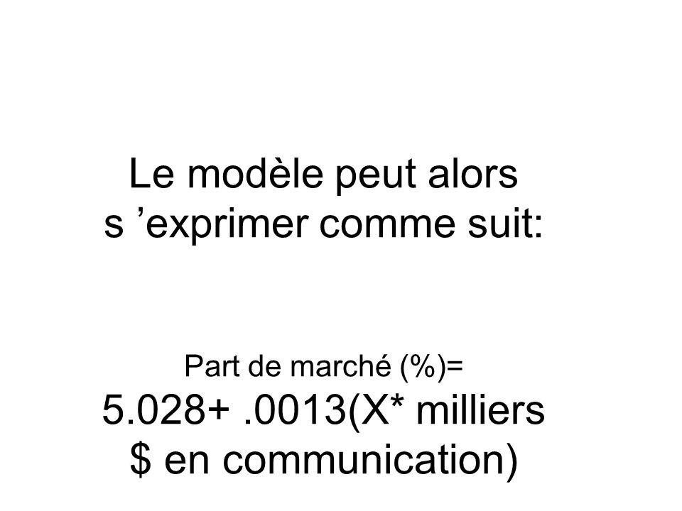 Le modèle peut alors s exprimer comme suit: Part de marché (%)= 5.028+.0013(X* milliers $ en communication)