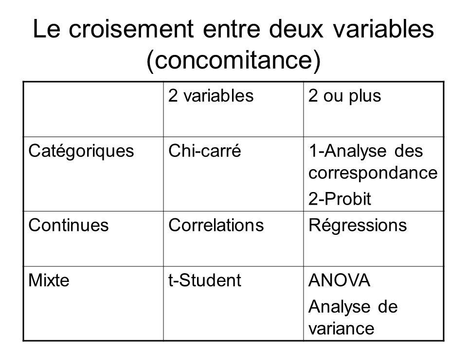 Le croisement entre deux variables (concomitance) 2 variables2 ou plus CatégoriquesChi-carré1-Analyse des correspondance 2-Probit ContinuesCorrelation
