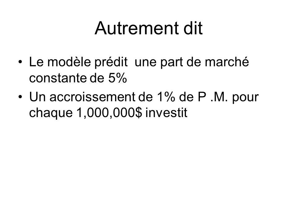 Autrement dit Le modèle prédit une part de marché constante de 5% Un accroissement de 1% de P.M. pour chaque 1,000,000$ investit