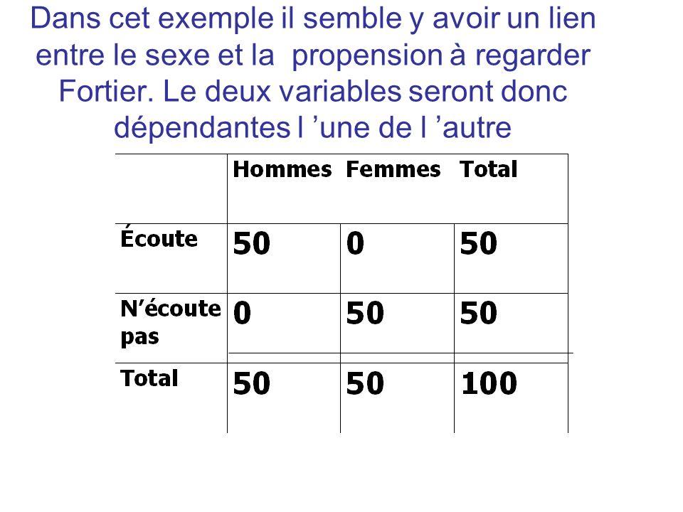 Dans cet exemple il semble y avoir un lien entre le sexe et la propension à regarder Fortier. Le deux variables seront donc dépendantes l une de l aut