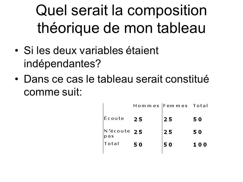 Quel serait la composition théorique de mon tableau Si les deux variables étaient indépendantes? Dans ce cas le tableau serait constitué comme suit: