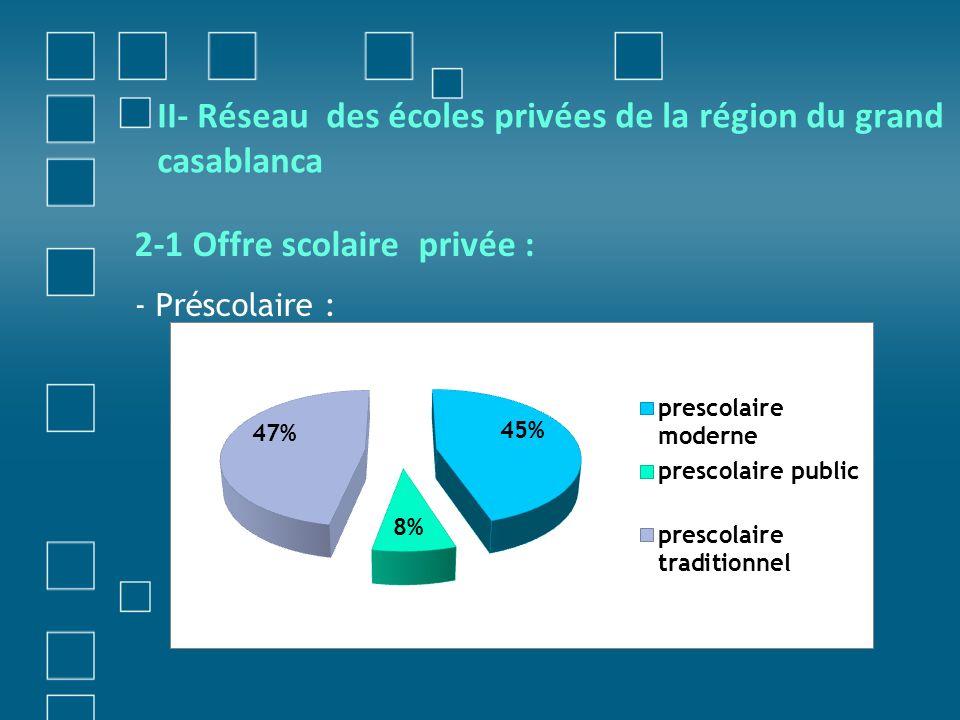 * Primaire : Collège : L effectif des élèves dans le primaire privé141330