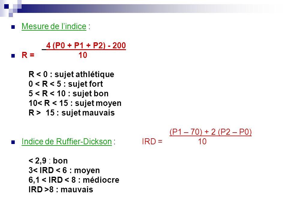 Mesure de lindice : 4 (P0 + P1 + P2) - 200 R = 10 R < 0 : sujet athlétique 0 < R < 5 : sujet fort 5 < R < 10 : sujet bon 10< R < 15 : sujet moyen R >