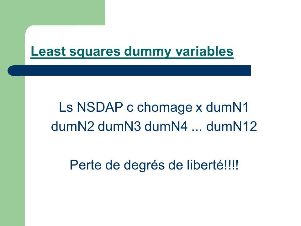 Least squares dummy variables Ls NSDAP c chomage x dumN1 dumN2 dumN3 dumN4...