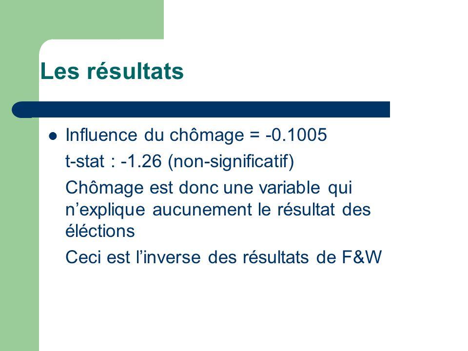 Les résultats Influence du chômage = -0.1005 t-stat : -1.26 (non-significatif) Chômage est donc une variable qui nexplique aucunement le résultat des éléctions Ceci est linverse des résultats de F&W