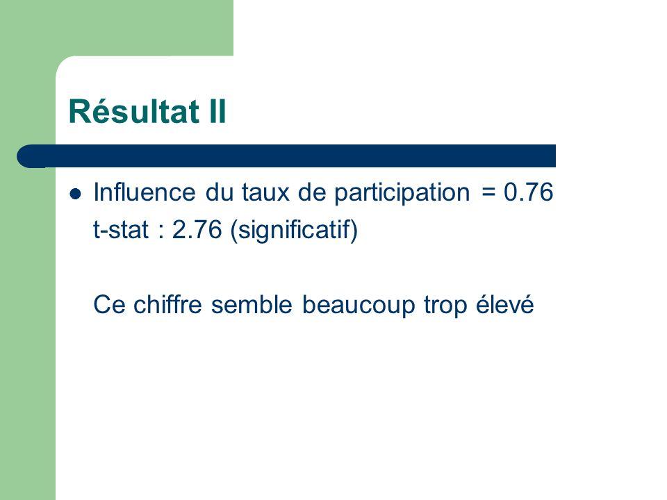 Résultat II Influence du taux de participation = 0.76 t-stat : 2.76 (significatif) Ce chiffre semble beaucoup trop élevé