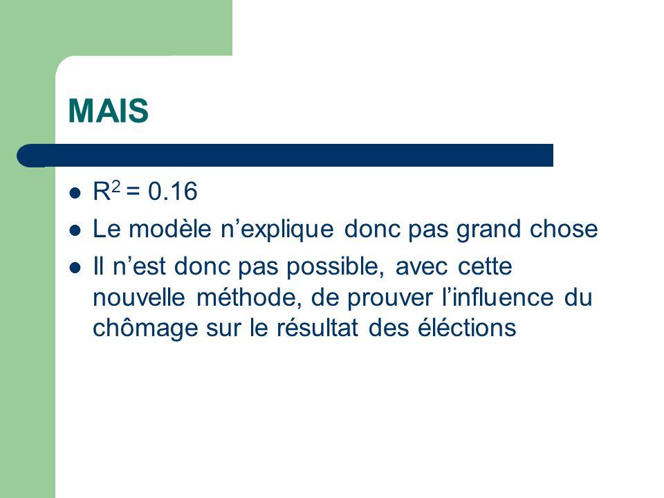 MAIS R 2 = 0.16 Le modèle nexplique donc pas grand chose Il nest donc pas possible, avec cette nouvelle méthode, de prouver linfluence du chômage sur le résultat des éléctions