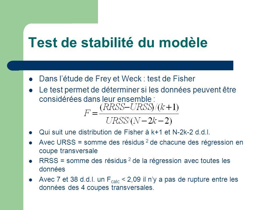 Test de stabilité du modèle Dans létude de Frey et Weck : test de Fisher Le test permet de déterminer si les données peuvent être considérées dans leur ensemble : Qui suit une distribution de Fisher à k+1 et N-2k-2 d.d.l.