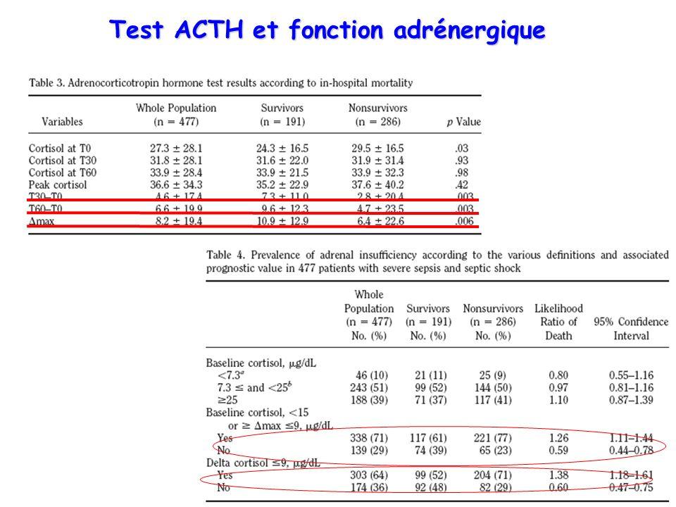 Test ACTH et fonction adrénergique