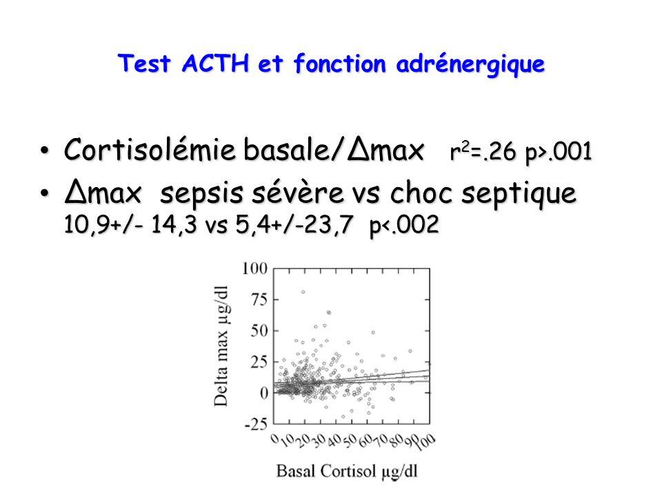 Cortisolémie basale/max r 2 =.26 p>.001 Cortisolémie basale/max r 2 =.26 p>.001 max sepsis sévère vs choc septique 10,9+/- 14,3 vs 5,4+/-23,7 p<.002 m
