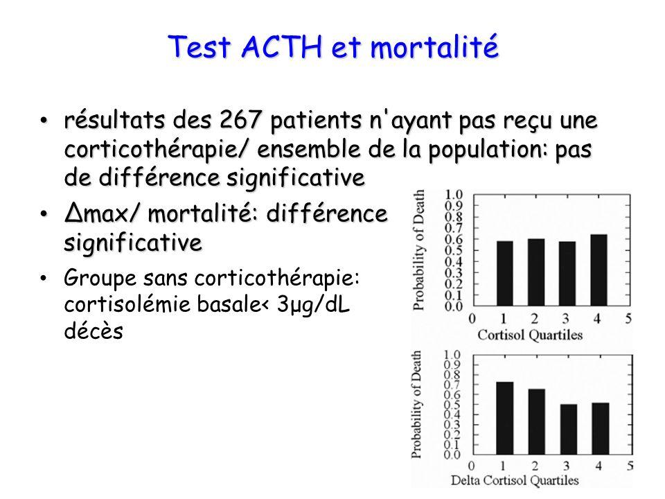 Test ACTH et mortalité résultats des 267 patients n'ayant pas reçu une corticothérapie/ ensemble de la population: pas de différence significative rés