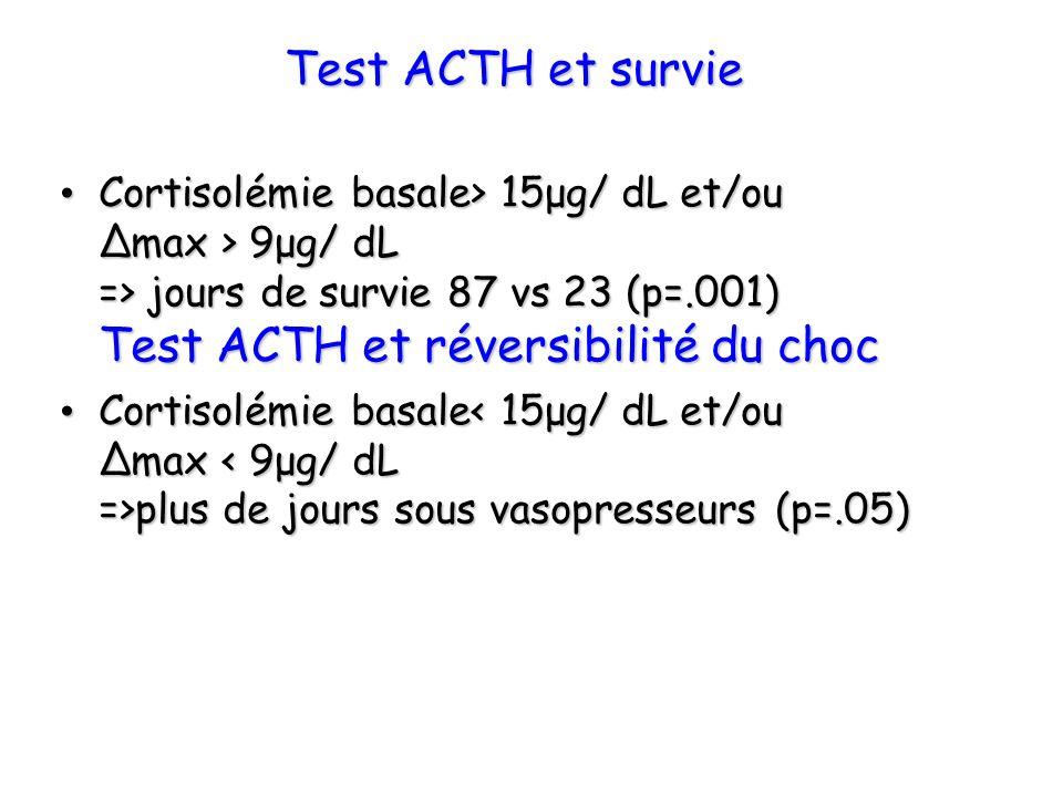 Test ACTH et survie Cortisolémie basale> 15μg/ dL et/ou max > 9μg/ dL => jours de survie 87 vs 23 (p=.001) Test ACTH et réversibilité du choc Cortisol