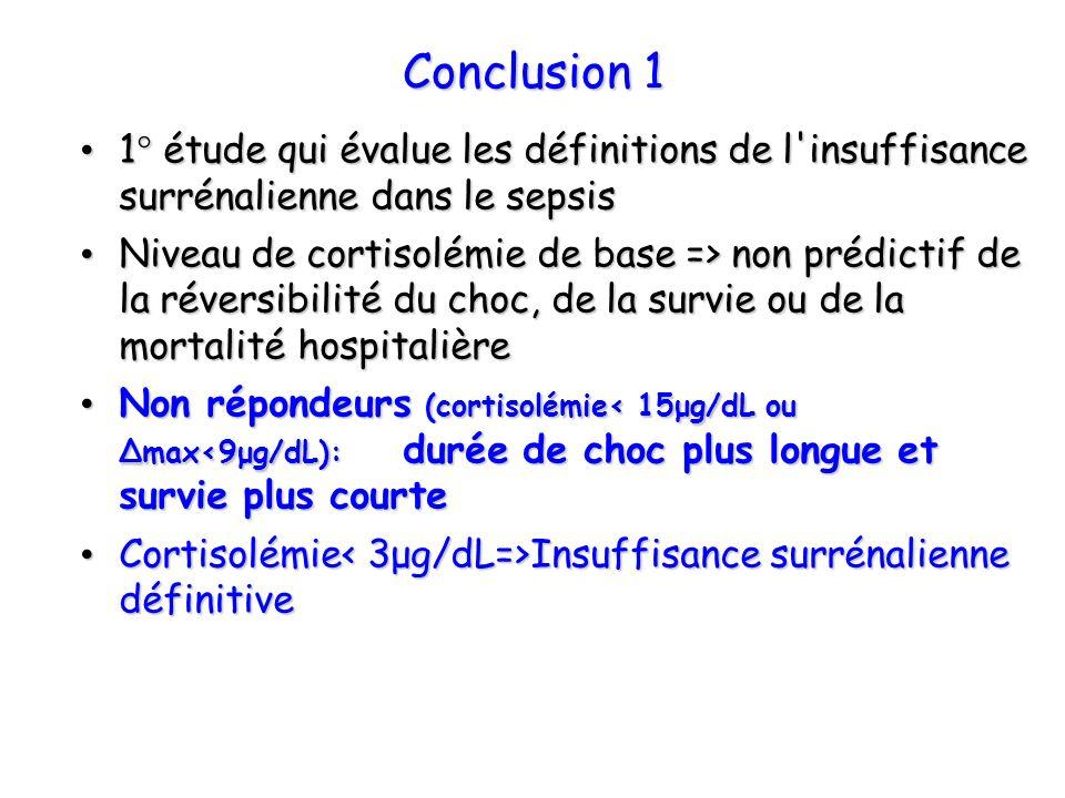 Conclusion 1 1° étude qui évalue les définitions de l'insuffisance surrénalienne dans le sepsis 1° étude qui évalue les définitions de l'insuffisance