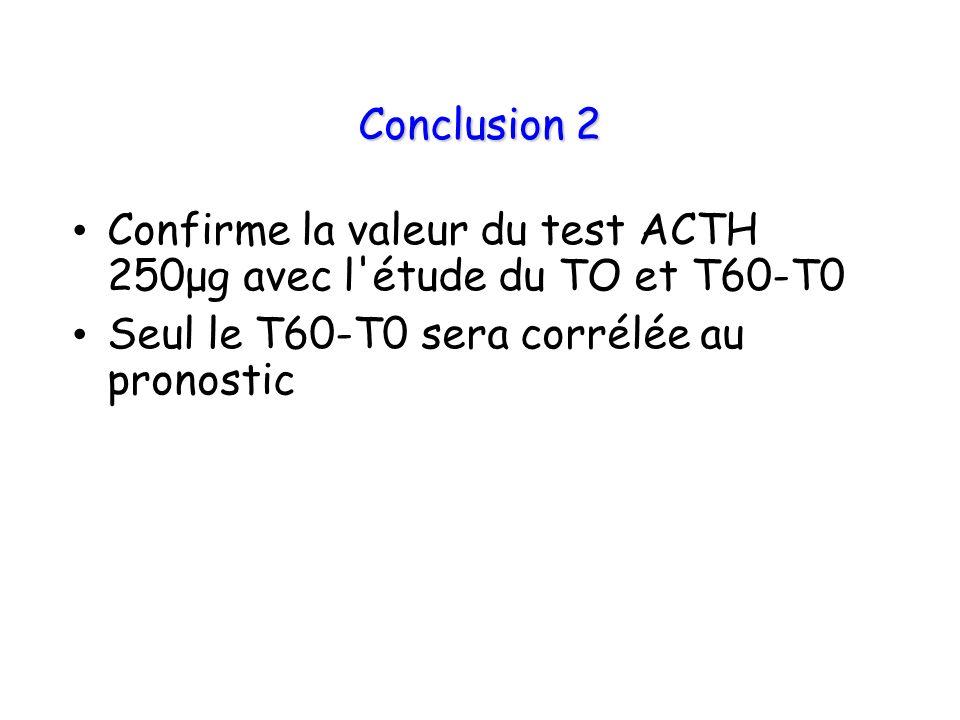 Conclusion 2 Confirme la valeur du test ACTH 250μg avec l'étude du TO et T60-T0 Seul le T60-T0 sera corrélée au pronostic