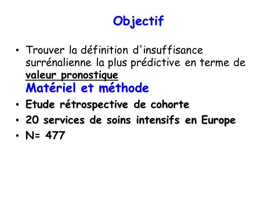 Objectif Matériel et méthode Trouver la définition d'insuffisance surrénalienne la plus prédictive en terme de valeur pronostique Matériel et méthode