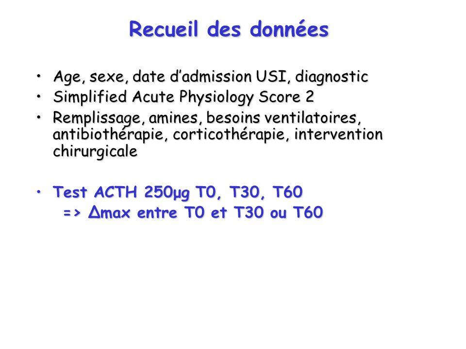 Recueil des données Age, sexe, date dadmission USI, diagnosticAge, sexe, date dadmission USI, diagnostic Simplified Acute Physiology Score 2Simplified