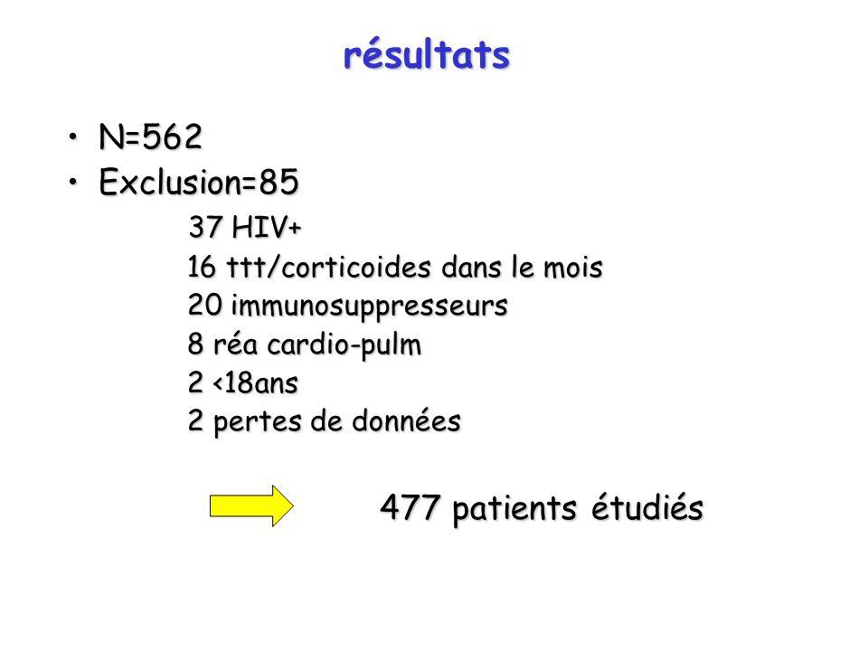 résultats N=562N=562 Exclusion=85Exclusion=85 37 HIV+ 37 HIV+ 16 ttt/corticoides dans le mois 16 ttt/corticoides dans le mois 20 immunosuppresseurs 20