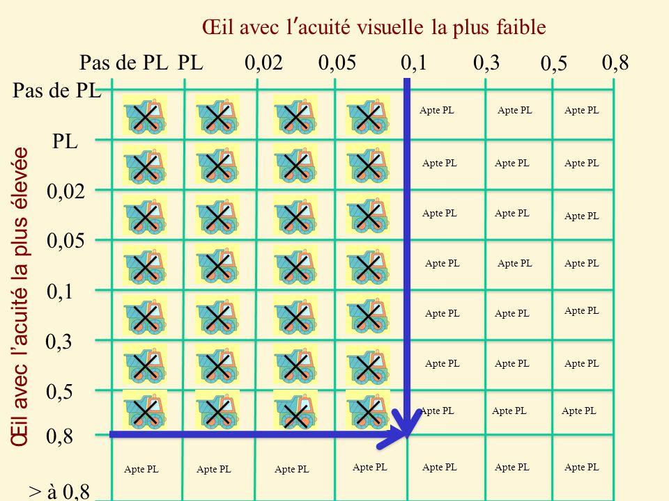 0,3 0,1 0,05 0,02 PL Pas de PL 0,5 0,8 0,5 0,8 Œil avec lacuité visuelle la plus faible Œil avec lacuité la plus élevée > à 0,8 Apte PL
