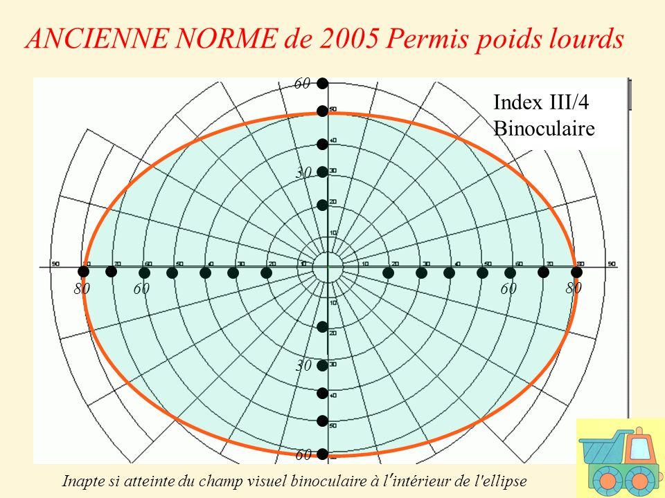 60 30 Index III/4 Binoculaire ANCIENNE NORME de 2005 Permis poids lourds Inapte si atteinte du champ visuel binoculaire à lintérieur de l ellipse 80 60